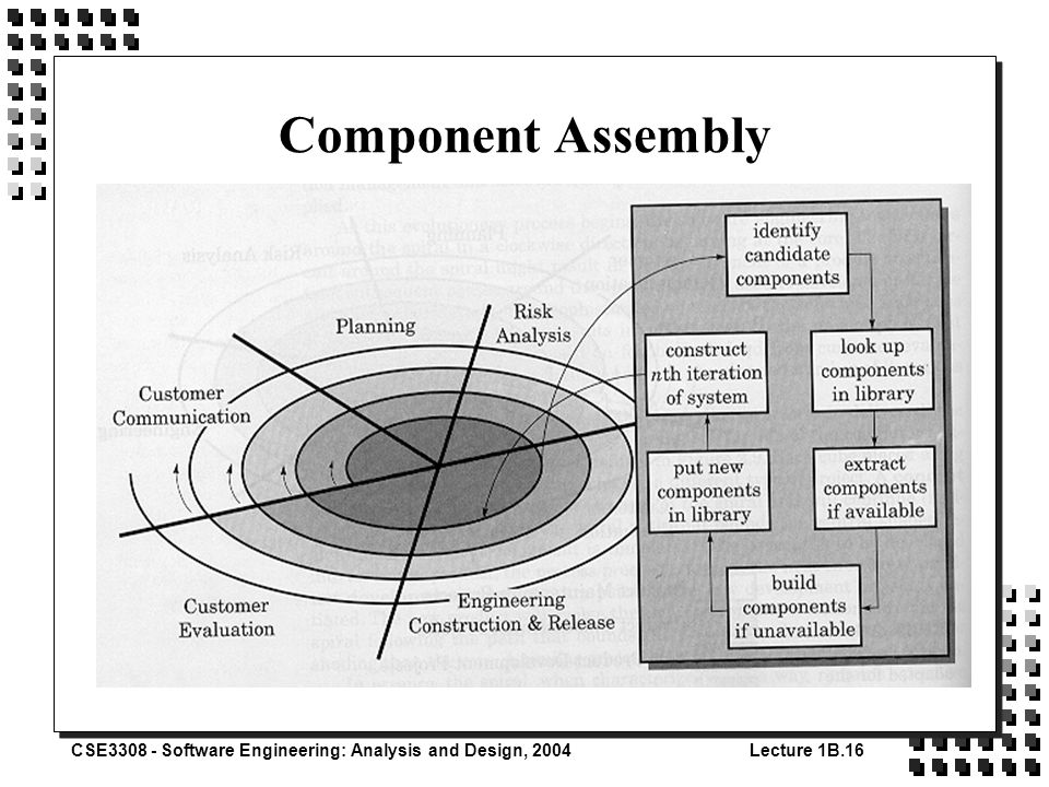 CSE3308 - Software Engineering: Analysis and Design, 2004Lecture 1B.16 Component Assembly