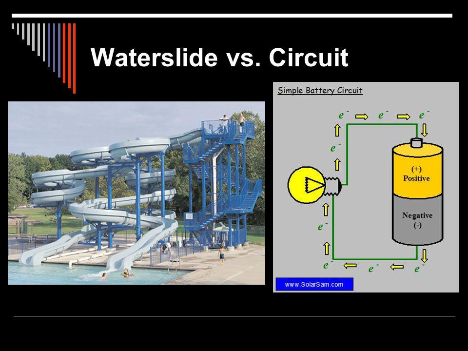 Waterslide vs. Circuit