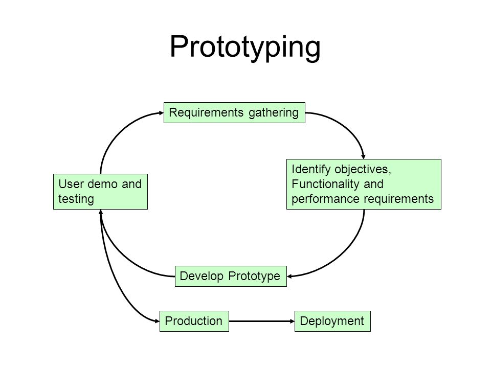 Prototyping Requirements gathering Identify objectives, Functionality and performance requirements Develop Prototype User demo and testing ProductionD