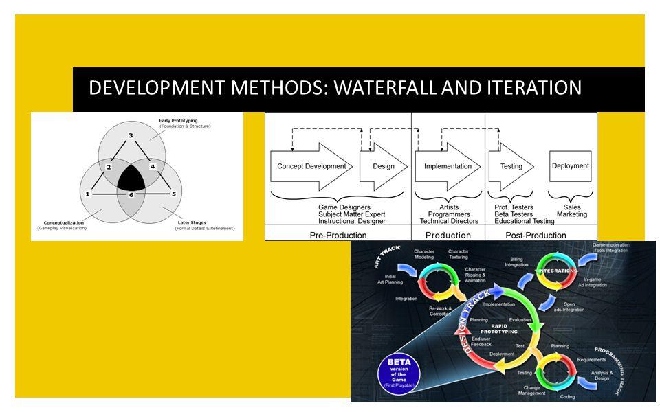 DEVELOPMENT METHODS: WATERFALL AND ITERATION