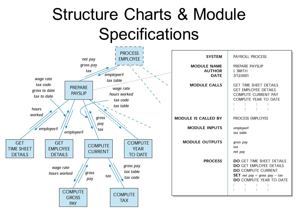 Structure Charts & Module Specifications