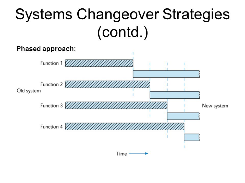 Systems Changeover Strategies (contd.) Phased approach: