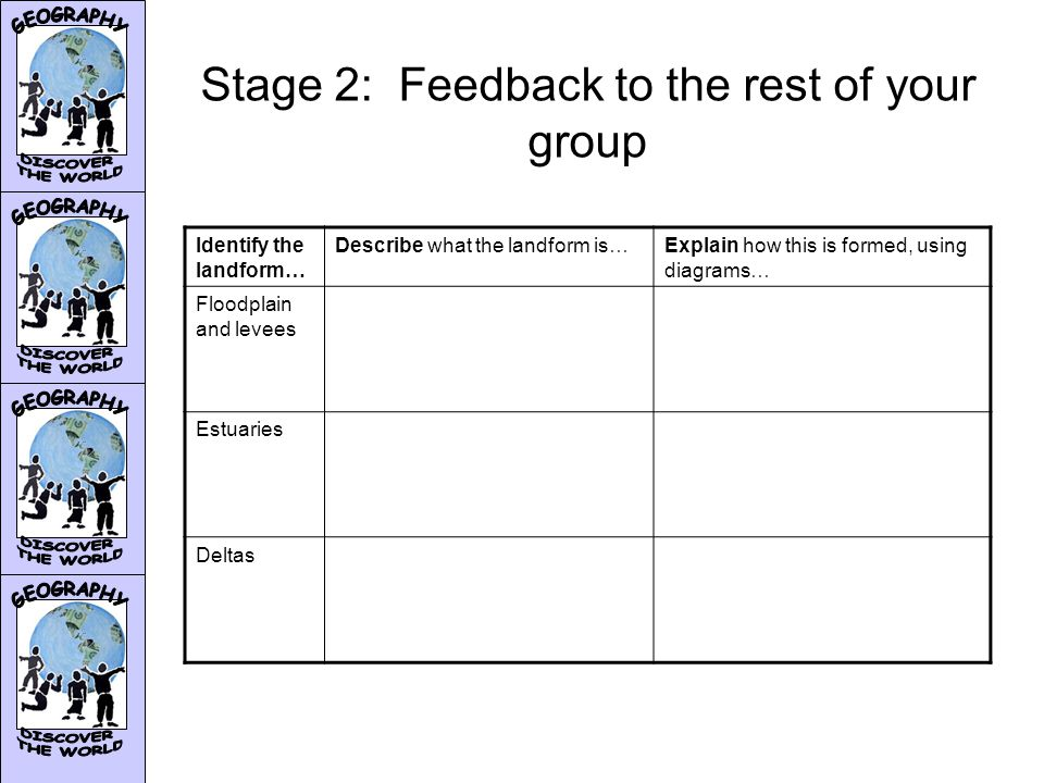 Stage 2: Feedback to the rest of your group Identify the landform… Describe what the landform is…Explain how this is formed, using diagrams… Floodplain and levees Estuaries Deltas