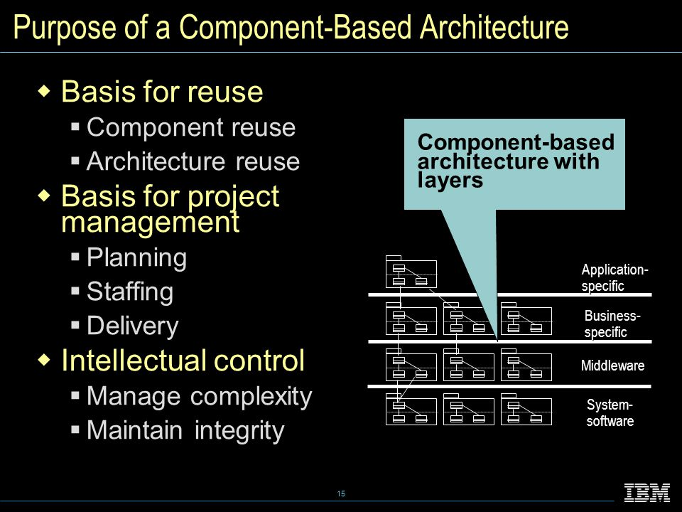 15 Purpose of a Component-Based Architecture  Basis for reuse  Component reuse  Architecture reuse  Basis for project management  Planning  Staffing  Delivery  Intellectual control  Manage complexity  Maintain integrity System-software Middleware Business-specific Application-specific Component-based architecture with layers