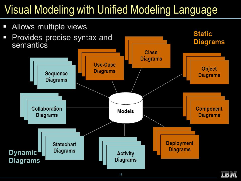 19 Visual Modeling with Unified Modeling Language Dynamic Diagrams Static Diagrams Activity Diagrams Models Sequence Diagrams Collaboration Diagrams Statechart Diagrams Deployment Diagrams Component Diagrams Object Diagrams Class Diagrams Use-Case Diagrams  Allows multiple views  Provides precise syntax and semantics