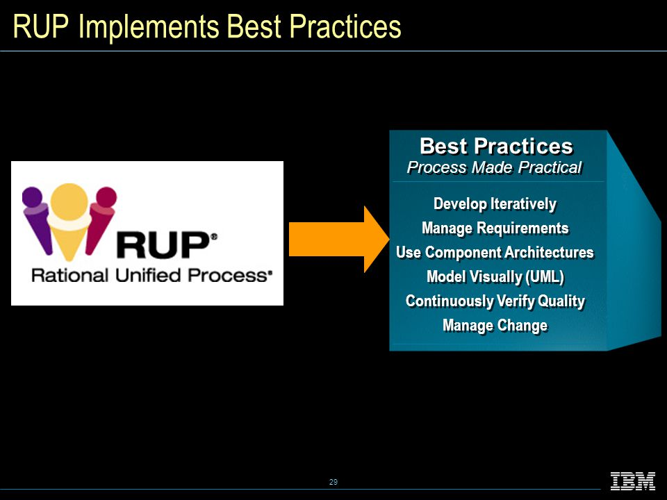 29 RUP Implements Best Practices Best Practices Process Made Practical Best Practices Process Made Practical Develop Iteratively Manage Requirements Use Component Architectures Model Visually (UML) Continuously Verify Quality Manage Change Develop Iteratively Manage Requirements Use Component Architectures Model Visually (UML) Continuously Verify Quality Manage Change