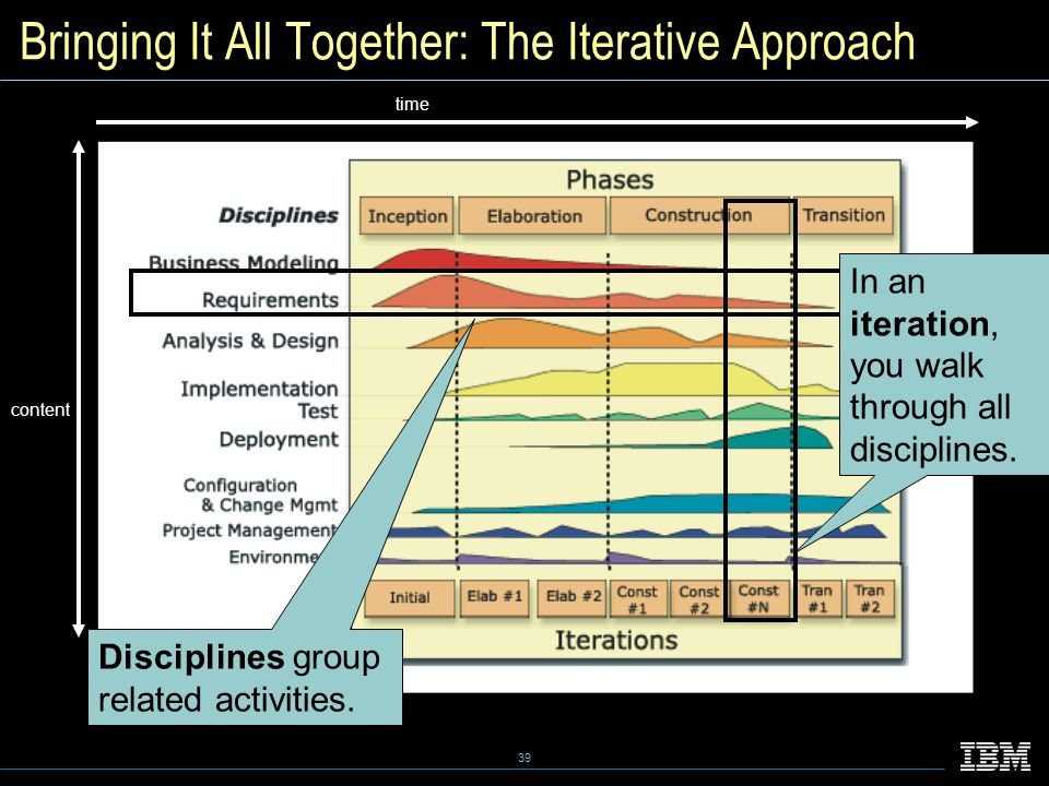 39 Bringing It All Together: The Iterative Approach time content Disciplines group related activities.