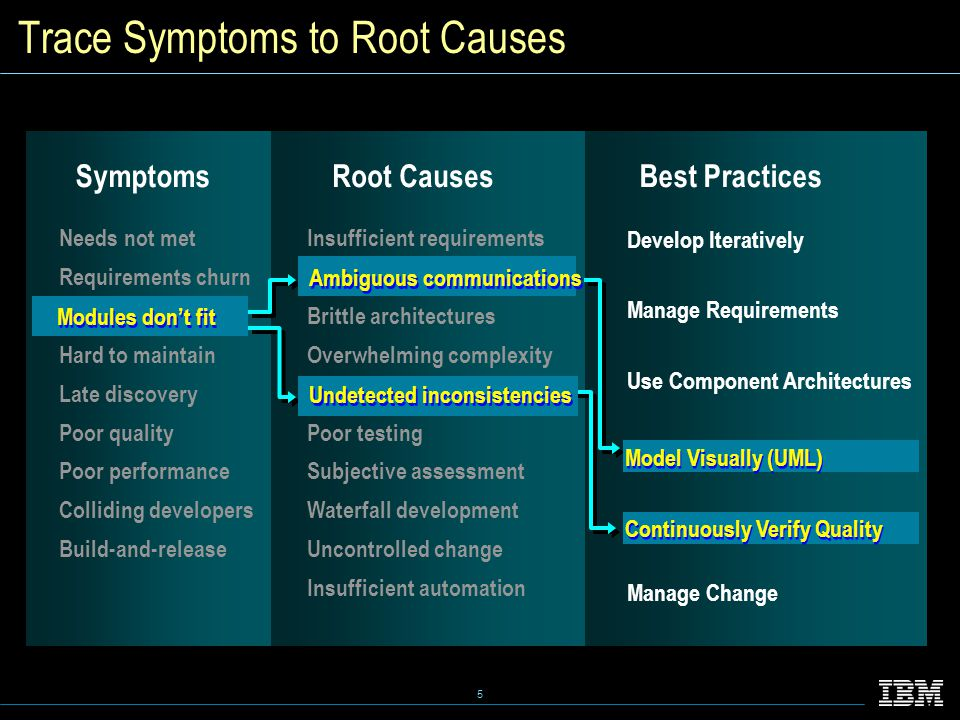 5 Trace Symptoms to Root Causes Needs not met Requirements churn Modules don't fit Hard to maintain Late discovery Poor quality Poor performance Colliding developers Build-and-release Insufficient requirements Ambiguous communications Brittle architectures Overwhelming complexity Undetected inconsistencies Poor testing Subjective assessment Waterfall development Uncontrolled change Insufficient automation SymptomsRoot CausesBest Practices Ambiguous communications Undetected inconsistencies Ambiguous communications Undetected inconsistencies Develop Iteratively Manage Requirements Use Component Architectures Model Visually (UML) Continuously Verify Quality Manage Change Model Visually (UML) Continuously Verify Quality Model Visually (UML) Continuously Verify Quality Modules don't fit Modules don't fit