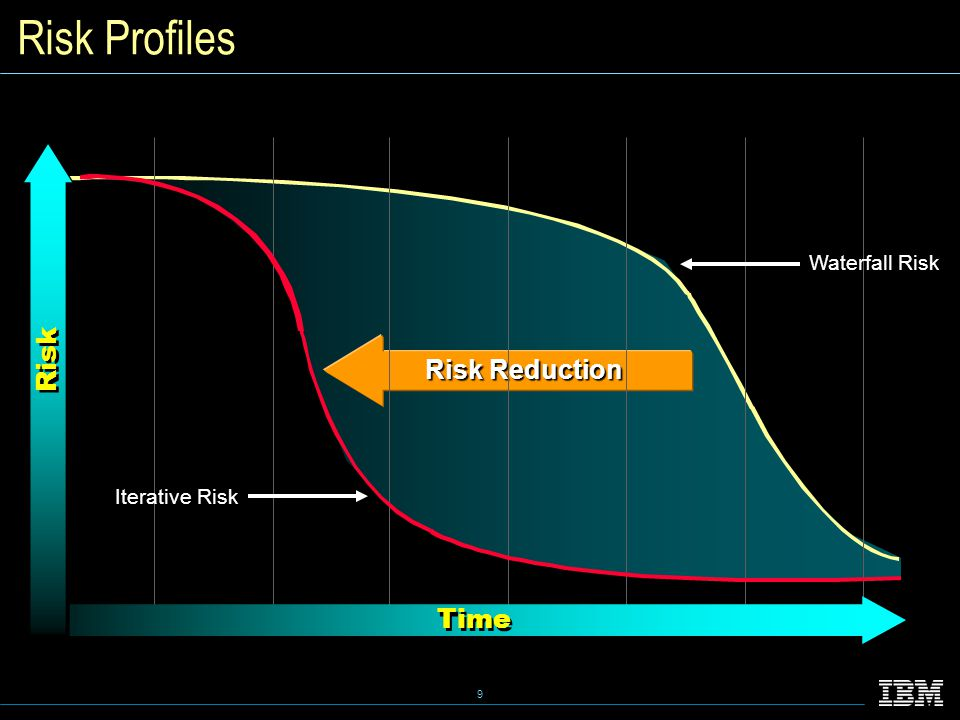 9 Risk Reduction Time Risk Waterfall Risk Iterative Risk Risk Profiles