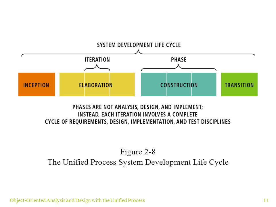 11Object-Oriented Analysis and Design with the Unified Process Figure 2-8 The Unified Process System Development Life Cycle