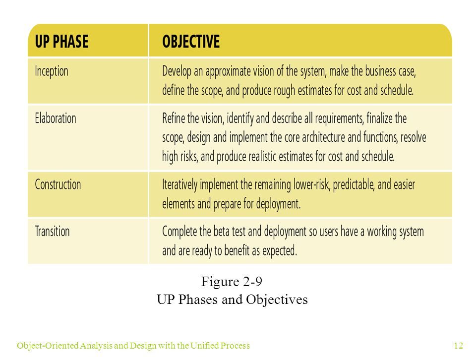 12Object-Oriented Analysis and Design with the Unified Process Figure 2-9 UP Phases and Objectives