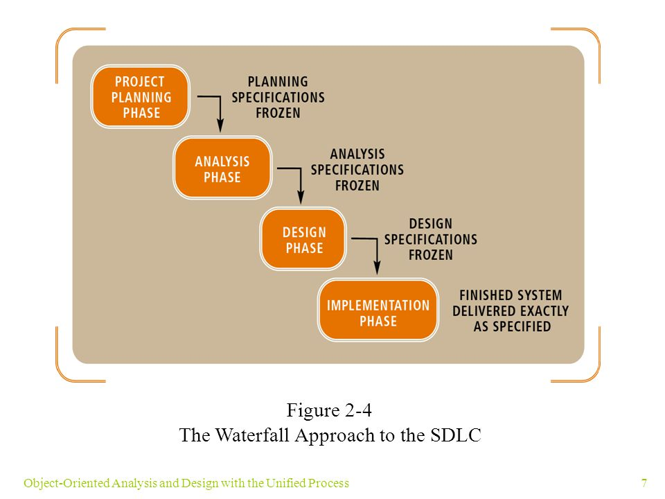 7Object-Oriented Analysis and Design with the Unified Process Figure 2-4 The Waterfall Approach to the SDLC