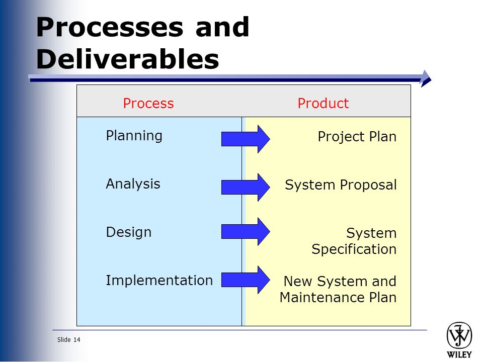 Slide 14 Processes and Deliverables ProcessProduct Planning Analysis Design Implementation Project Plan System Proposal System Specification New Syste