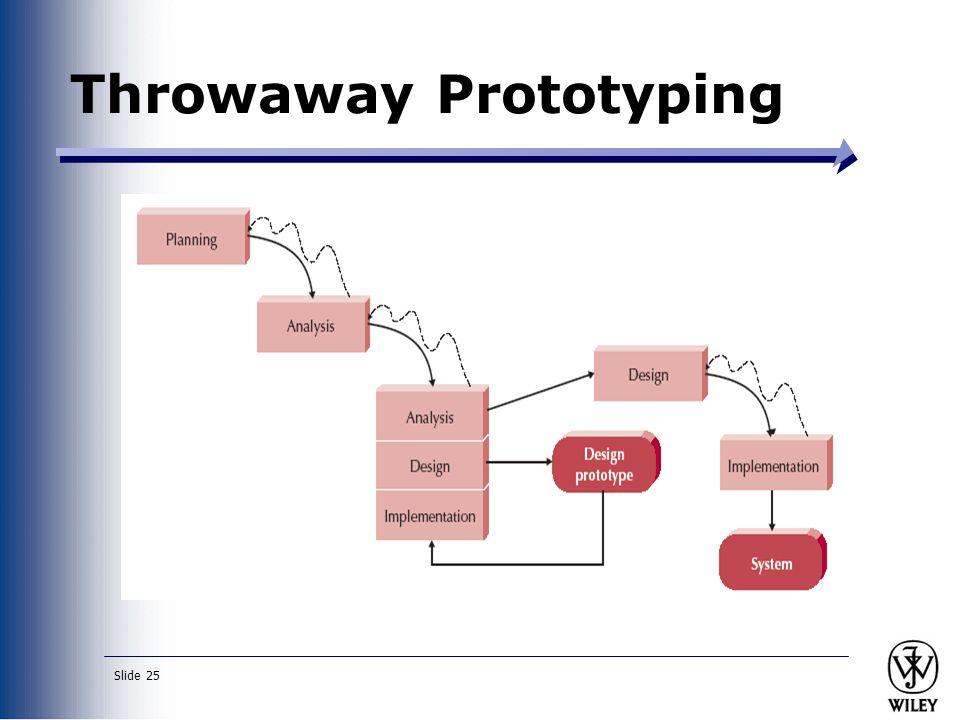 Slide 25 Throwaway Prototyping