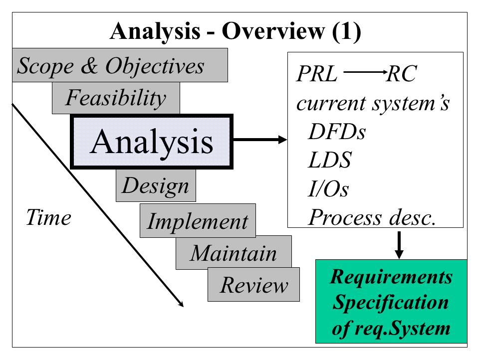 10 Analysis - Overview (1) Feasibility Design Maintain Review Time PRL RC current system's DFDs LDS I/Os Process desc.