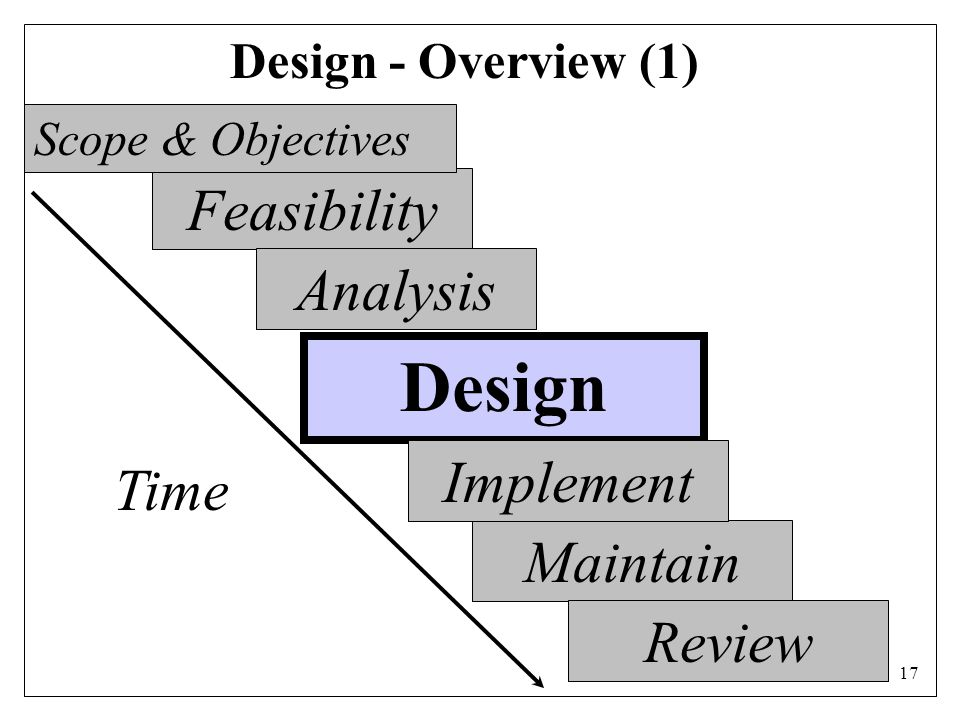 17 Design - Overview (1) Feasibility Analysis Maintain Review Time Design Implement Scope & Objectives