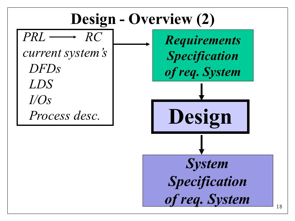 18 Design - Overview (2) Design Requirements Specification of req.