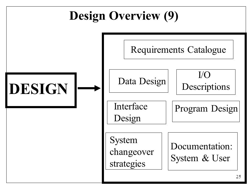 25 Design Overview (9) DESIGN I/O Descriptions Interface Design Data Design Program Design System changeover strategies Documentation: System & User Requirements Catalogue