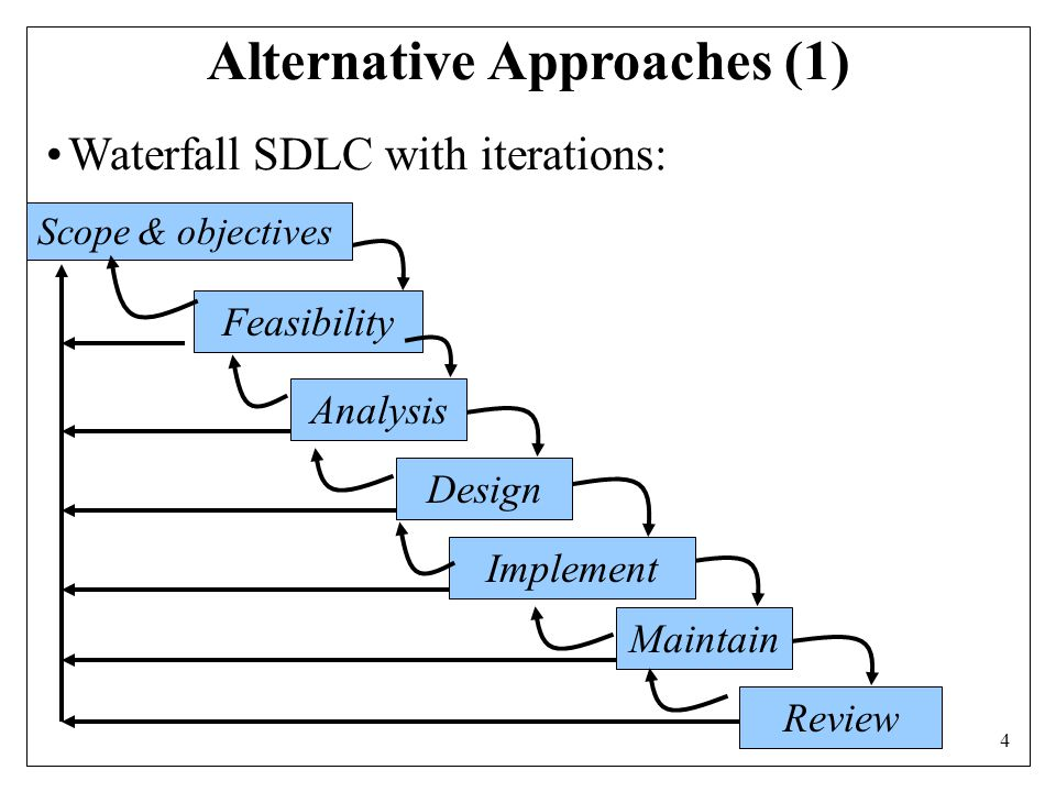4 Feasibility Analysis Design Maintain Review Alternative Approaches (1) Waterfall SDLC with iterations: Implement Scope & objectives