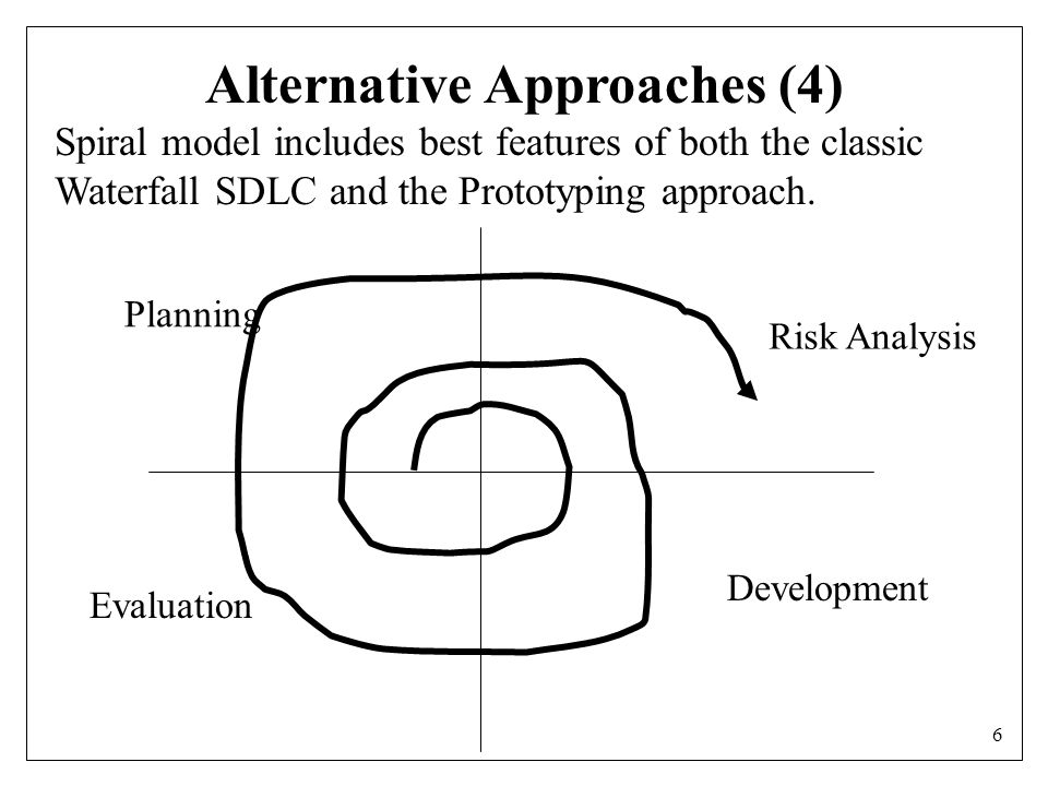 6 Alternative Approaches (4) Spiral model includes best features of both the classic Waterfall SDLC and the Prototyping approach.