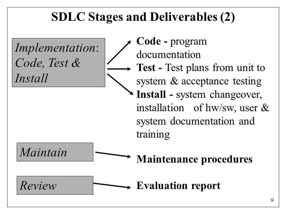 9 Implementation: Code, Test & Install Maintain Review Code - program documentation Test - Test plans from unit to system & acceptance testing Install - system changeover, installation of hw/sw, user & system documentation and training Maintenance procedures Evaluation report SDLC Stages and Deliverables (2)