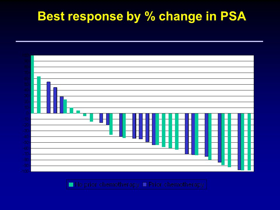 21 Best response by % change in PSA