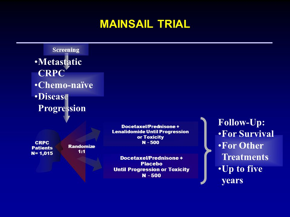 22 MAINSAIL TRIAL CRPC Patients N= 1,015 Randomize 1:1 Docetaxel/Prednisone + Placebo Until Progression or Toxicity N ~ 500 Docetaxel/Prednisone + Lenalidomide Until Progression or Toxicity N ~ 500 Follow-Up: For Survival For Other Treatments Up to five years Metastatic CRPC Chemo-naïve Disease Progression Screening