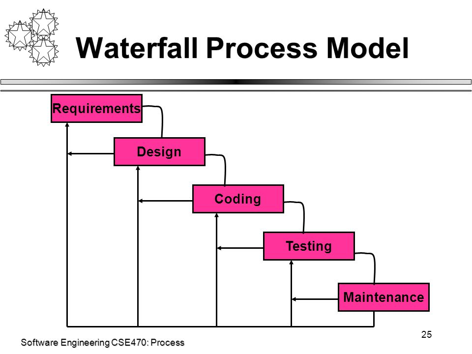 Software Engineering CSE470: Process 25 Waterfall Process Model Requirements Design Maintenance Coding Testing