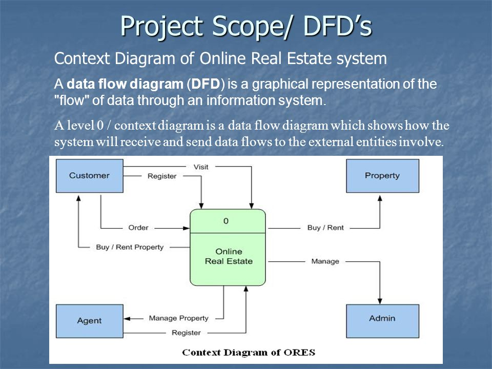 Project Scope/ DFD's Context Diagram of Online Real Estate system A data flow diagram (DFD) is a graphical representation of the