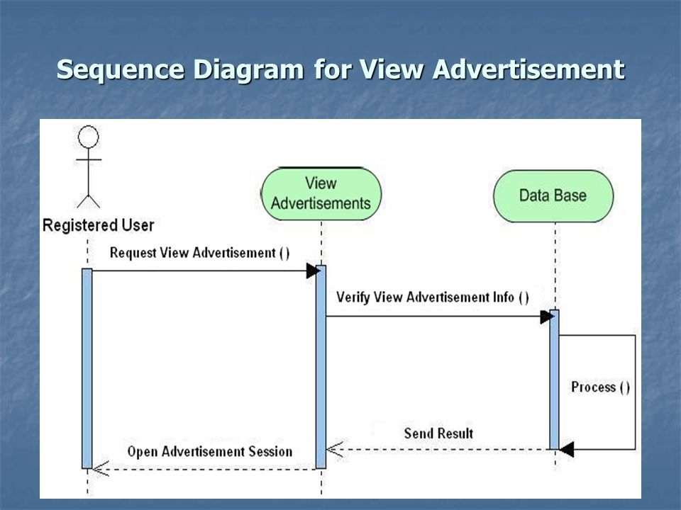 Sequence Diagram for View Advertisement