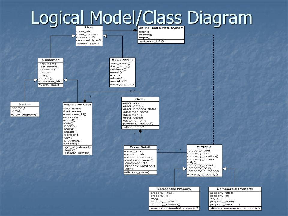 Logical Model/Class Diagram