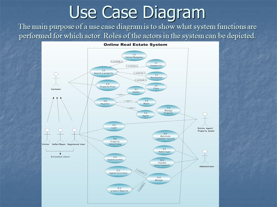 Use Case Diagram The main purpose of a use case diagram is to show what system functions are performed for which actor. Roles of the actors in the sys