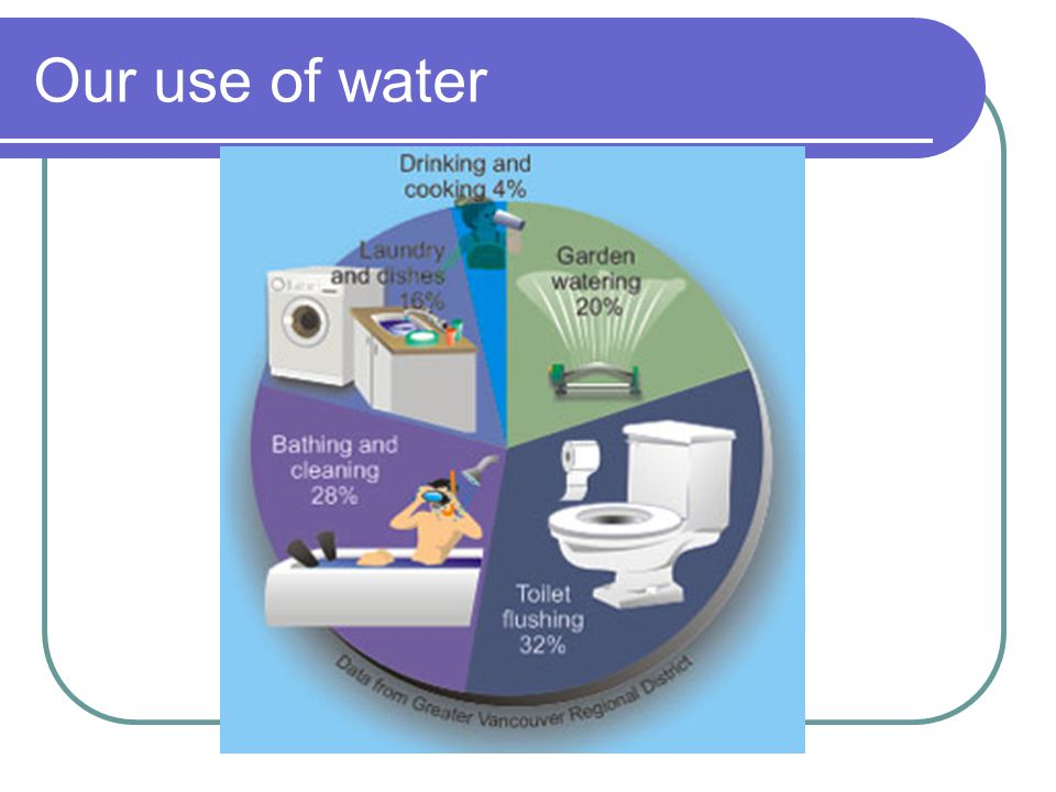 Our use of water