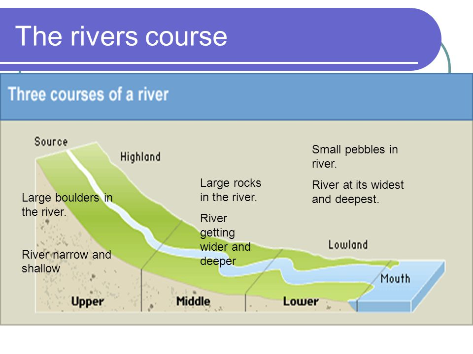 The rivers course Large boulders in the river. River narrow and shallow Large rocks in the river. River getting wider and deeper Small pebbles in rive