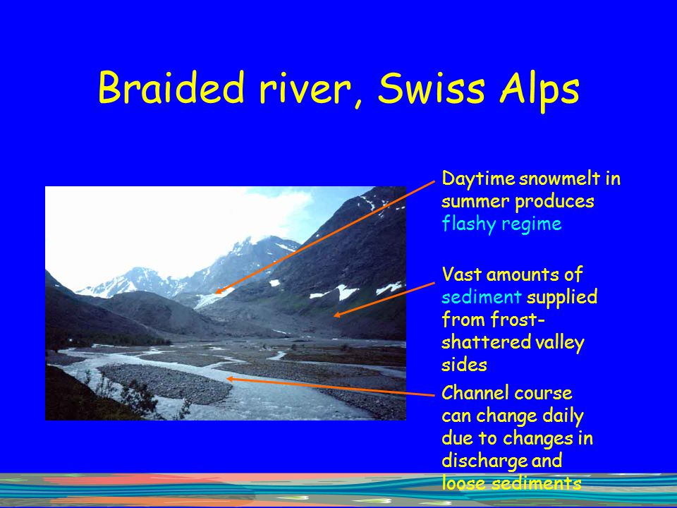 Braided river, Swiss Alps Daytime snowmelt in summer produces flashy regime Vast amounts of sediment supplied from frost- shattered valley sides Chann