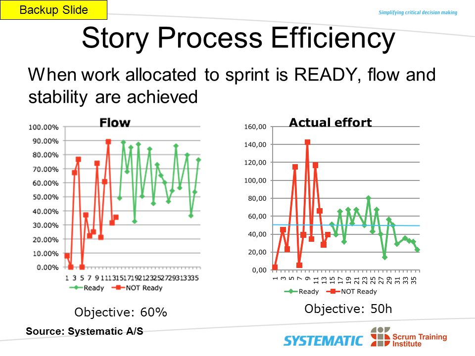 © 2010 Agile/Scrum Development Using the CMMI® Framework 29 Page $Revision : $ Story Process Efficiency When work allocated to sprint is READY, flow and stability are achieved Objective: 60% Objective: 50h Source: Systematic A/S Backup Slide