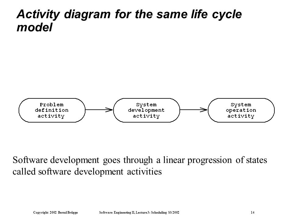 Copyright 2002 Bernd Brügge Software Engineering II, Lecture 3: Scheduling SS 2002 14 Activity diagram for the same life cycle model Software development goes through a linear progression of states called software development activities
