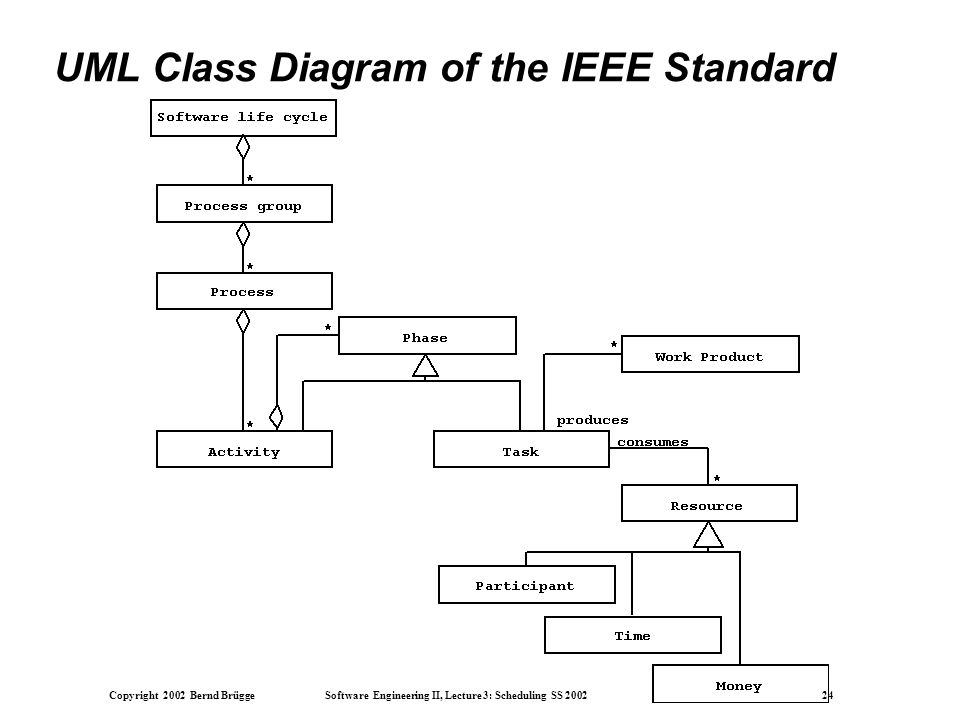 Copyright 2002 Bernd Brügge Software Engineering II, Lecture 3: Scheduling SS 2002 24 UML Class Diagram of the IEEE Standard