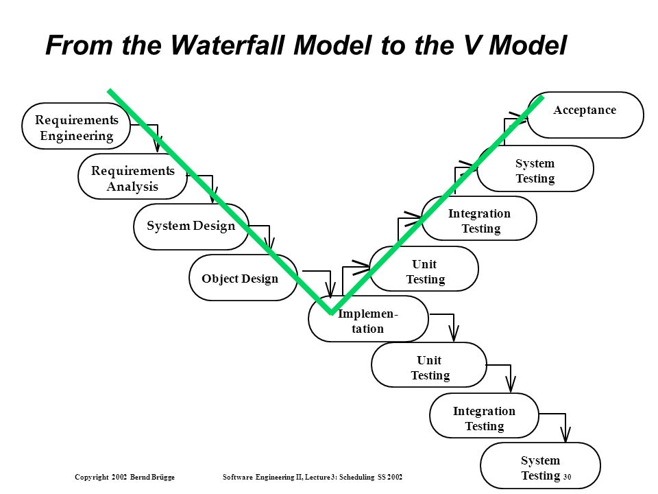 Copyright 2002 Bernd Brügge Software Engineering II, Lecture 3: Scheduling SS 2002 30 From the Waterfall Model to the V Model System Design Requirements Analysis Requirements Engineering Object Design Integration Testing System Testing Unit Testing Implemen- tation System Testing Unit Testing Integration Testing Acceptance