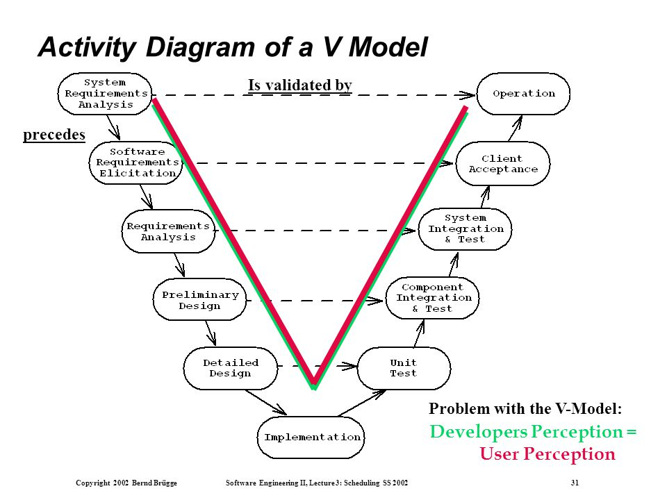 Copyright 2002 Bernd Brügge Software Engineering II, Lecture 3: Scheduling SS 2002 31 Activity Diagram of a V Model Problem with the V-Model: Developers Perception = User Perception precedes Is validated by