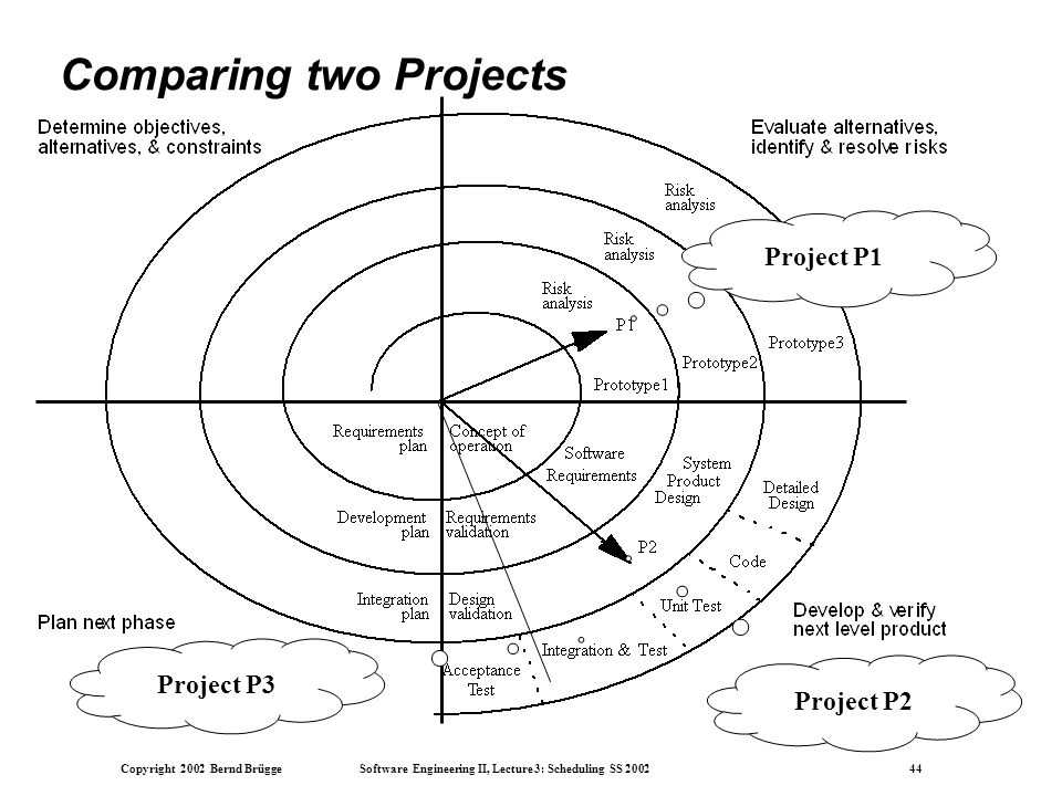 Copyright 2002 Bernd Brügge Software Engineering II, Lecture 3: Scheduling SS 2002 44 Comparing two Projects Project P1 Project P2 Project P3