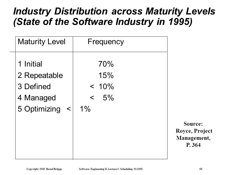 Copyright 2002 Bernd Brügge Software Engineering II, Lecture 3: Scheduling SS 2002 68 Industry Distribution across Maturity Levels (State of the Software Industry in 1995) Maturity LevelFrequency 1 Initial 70% 2 Repeatable 15% 3 Defined < 10% 4 Managed < 5% 5 Optimizing < 1% Source: Royce, Project Management, P.