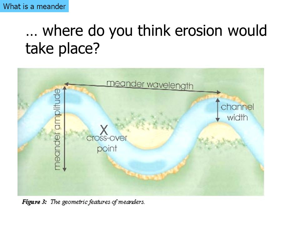 … where do you think erosion would take place? What is a meander