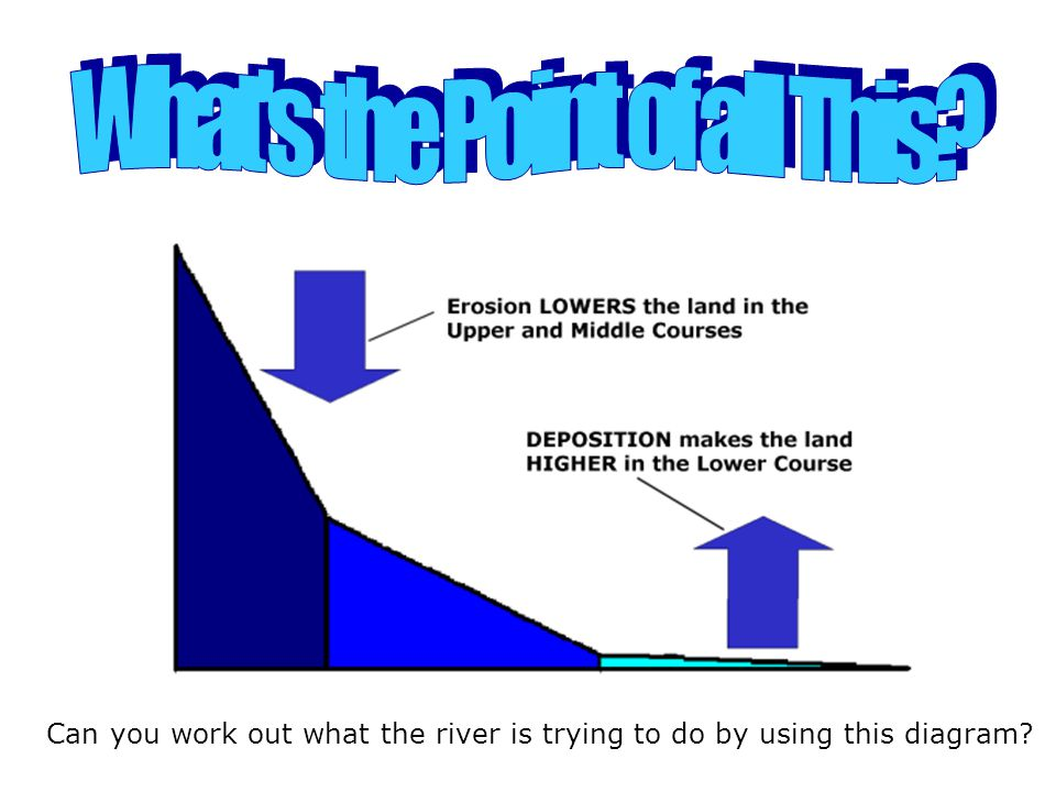 Can you work out what the river is trying to do by using this diagram?