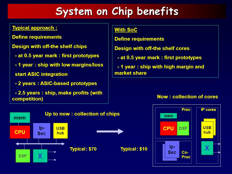System on Chip benefits CPU DSP Ip- Sec mem X USB hub mem CPU DSP USB hub Ip- Sec X Proc Co- Proc IP cores Typical : $10 Up to now : collection of chi