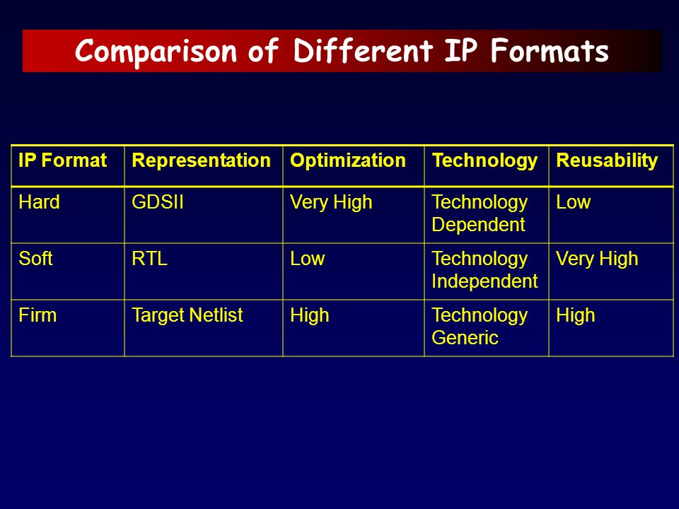 Comparison of Different IP Formats IP FormatRepresentationOptimizationTechnologyReusability HardGDSIIVery HighTechnology Dependent Low SoftRTLLowTechn