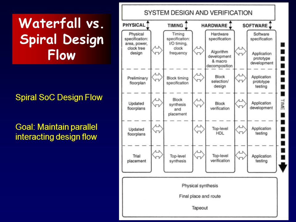 Waterfall vs. Spiral Design Flow Spiral SoC Design Flow Goal: Maintain parallel interacting design flow