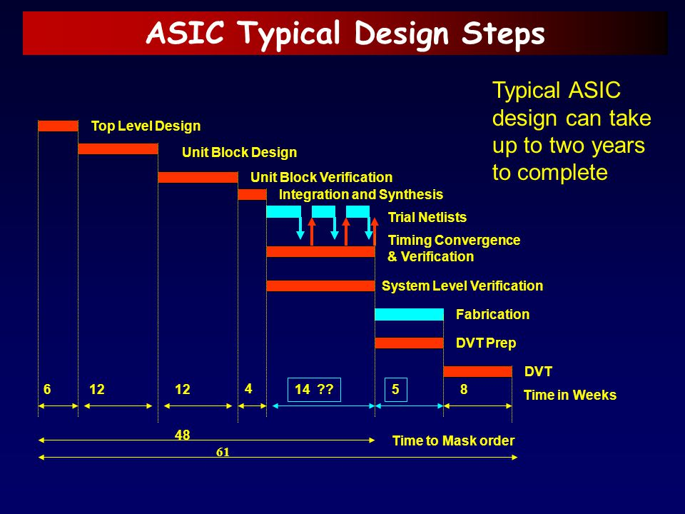 ASIC Typical Design Steps Top Level Design Unit Block Design Integration and Synthesis Trial Netlists System Level Verification Timing Convergence & V