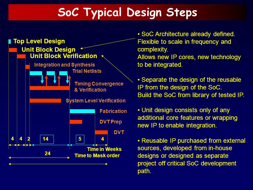 SoC Typical Design Steps Top Level Design Unit Block Design Integration and Synthesis Trial Netlists System Level Verification Timing Convergence & Ve