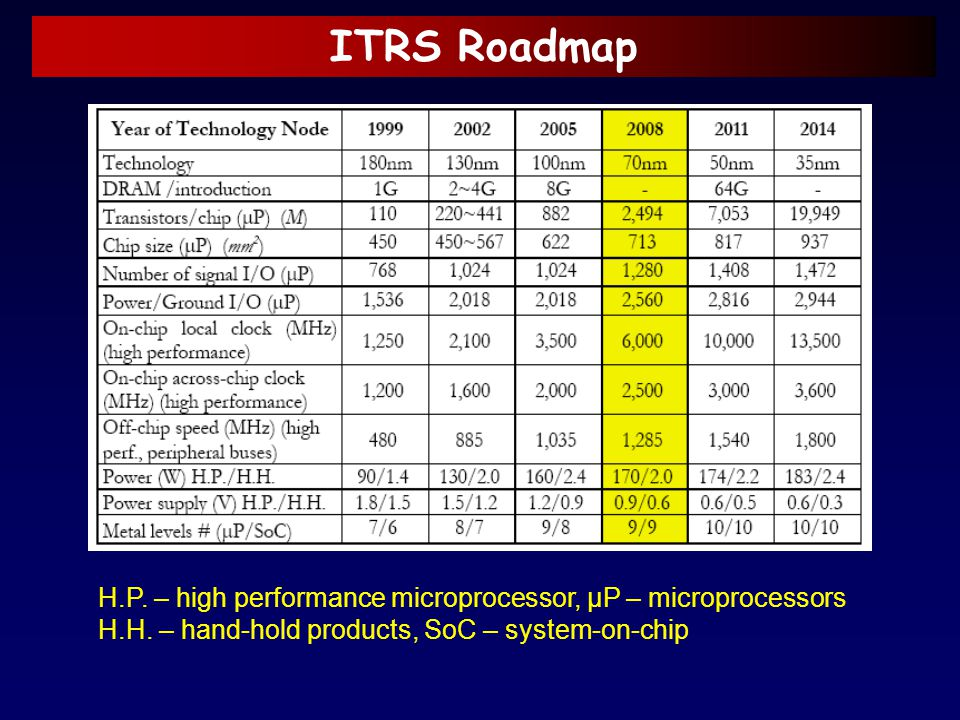 ITRS Roadmap H.P. – high performance microprocessor, μP – microprocessors H.H. – hand-hold products, SoC – system-on-chip